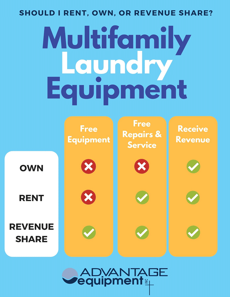 multifamily laundry info graphic